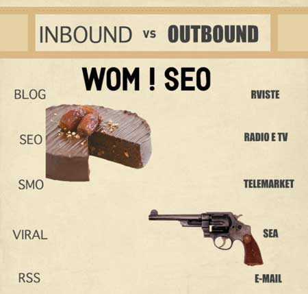 Immagine differenza e significato inbound e outbound