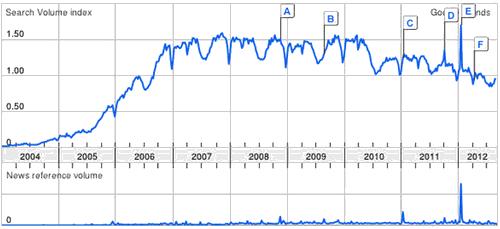 SEO punto forte di Wikipedia: sempre prima nelle SERP.