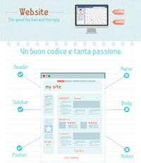 Come progettare, creare e realizzare siti Web