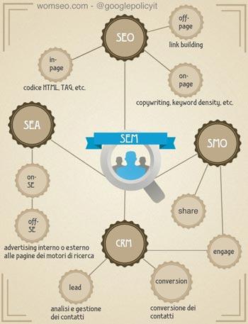 Infografica sulla consulenza SEO
